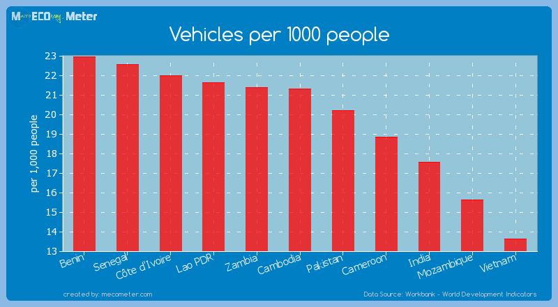 Vehicles per 1000 people of Cambodia