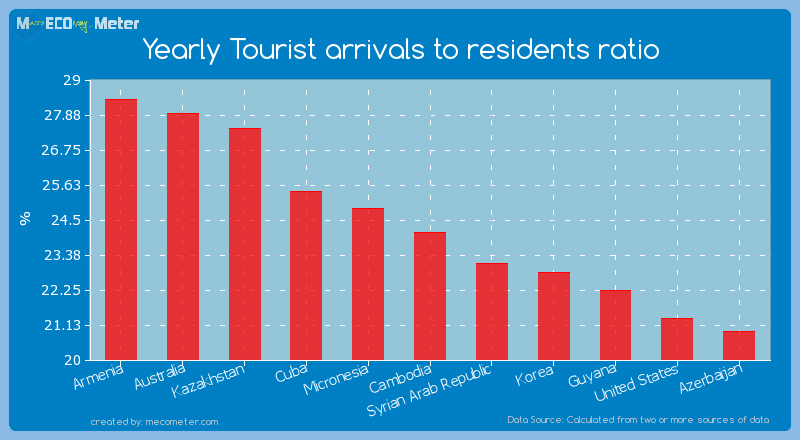 Yearly Tourist arrivals to residents ratio of Cambodia
