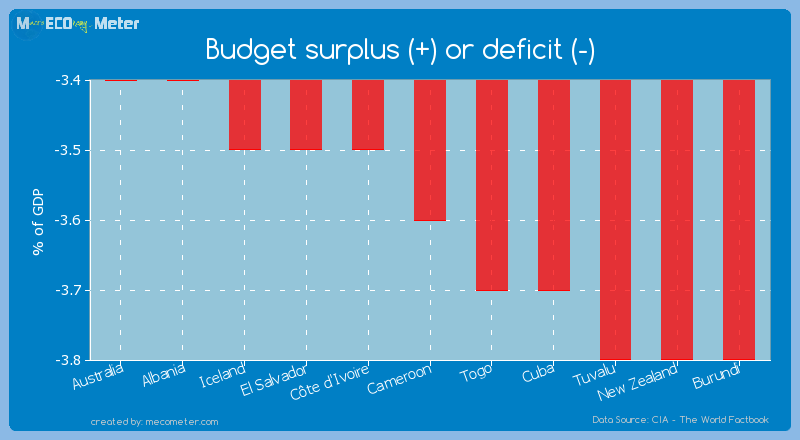 Budget surplus (+) or deficit (-) of Cameroon