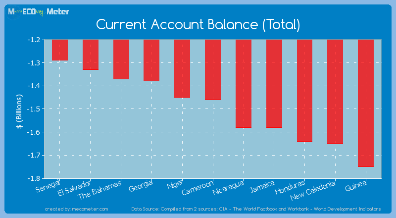 Current Account Balance (Total) of Cameroon