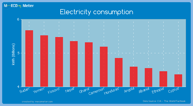 Electricity consumption of Cameroon