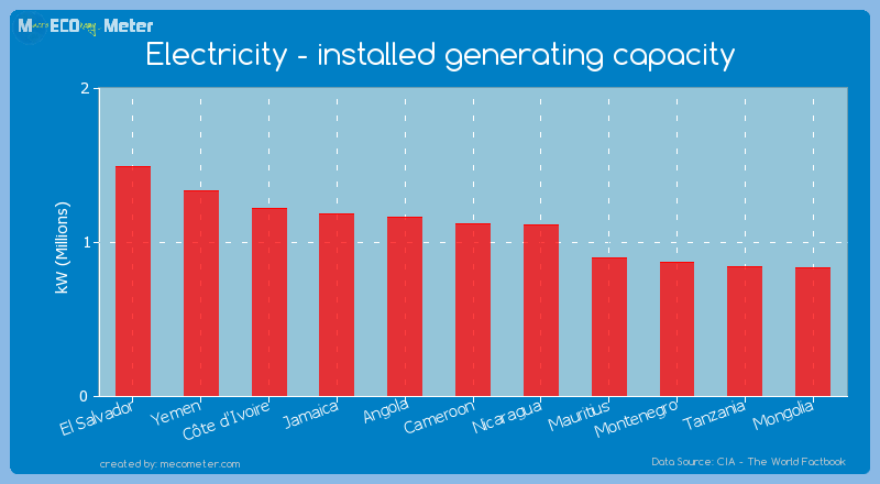 Electricity - installed generating capacity of Cameroon