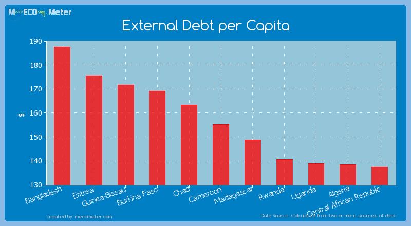 External Debt per Capita of Cameroon