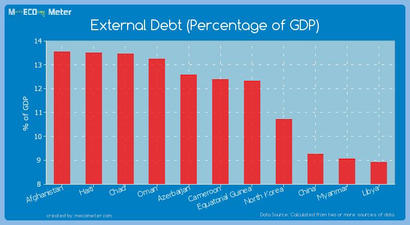 External Debt (Percentage of GDP) of Cameroon