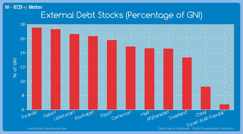 External Debt Stocks (Percentage of GNI) of Cameroon
