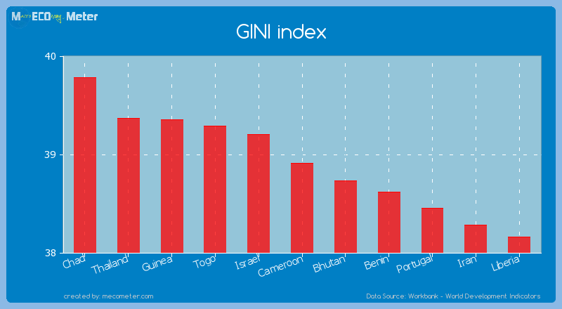GINI index of Cameroon
