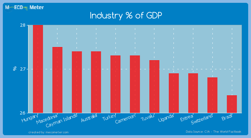 Industry % of GDP of Cameroon