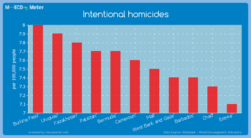 Intentional homicides of Cameroon