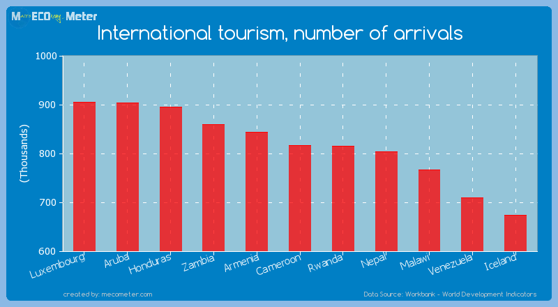 International tourism, number of arrivals of Cameroon