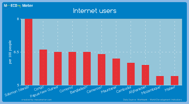 Internet users of Cameroon