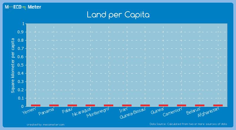 Land per Capita of Cameroon