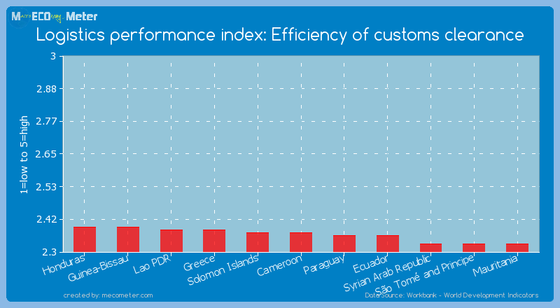 Logistics performance index: Efficiency of customs clearance of Cameroon