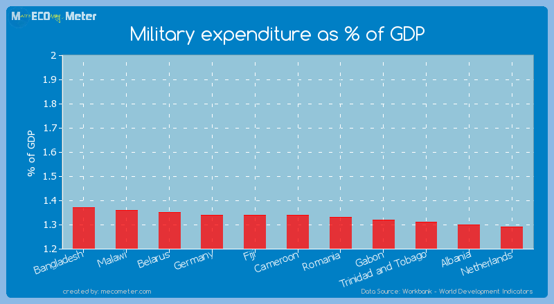 Military expenditure as % of GDP of Cameroon