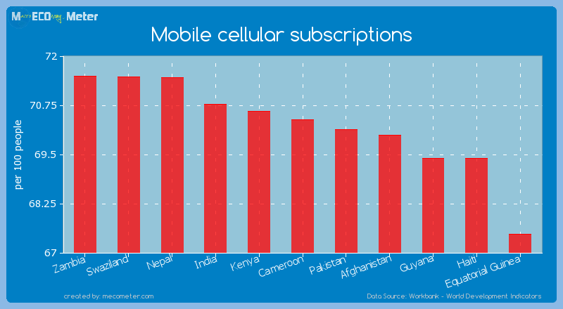 Mobile cellular subscriptions of Cameroon