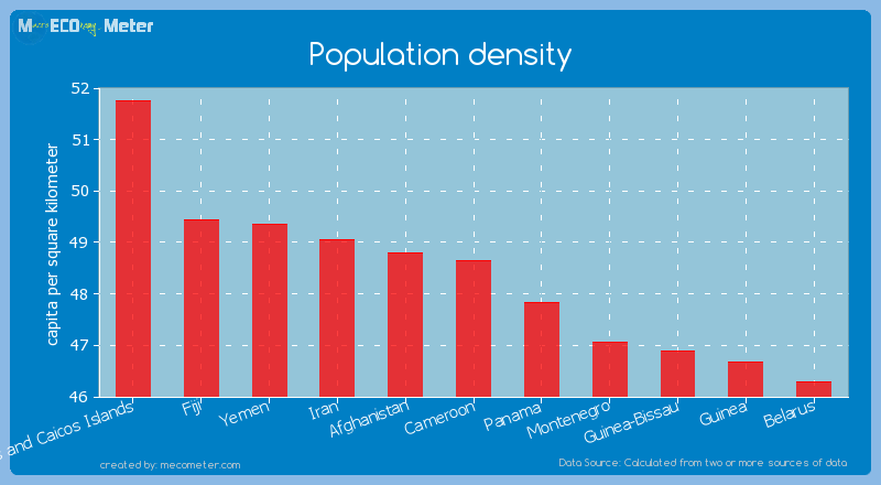Population density of Cameroon