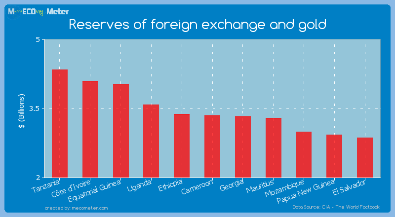 Reserves of foreign exchange and gold of Cameroon