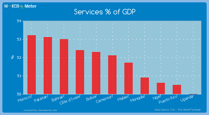 Services % of GDP of Cameroon