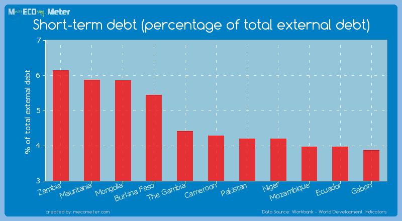Short-term debt (percentage of total external debt) of Cameroon