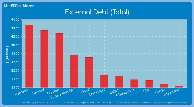 External Debt (Total) of Cameroon