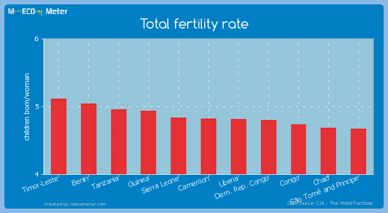 Total fertility rate of Cameroon