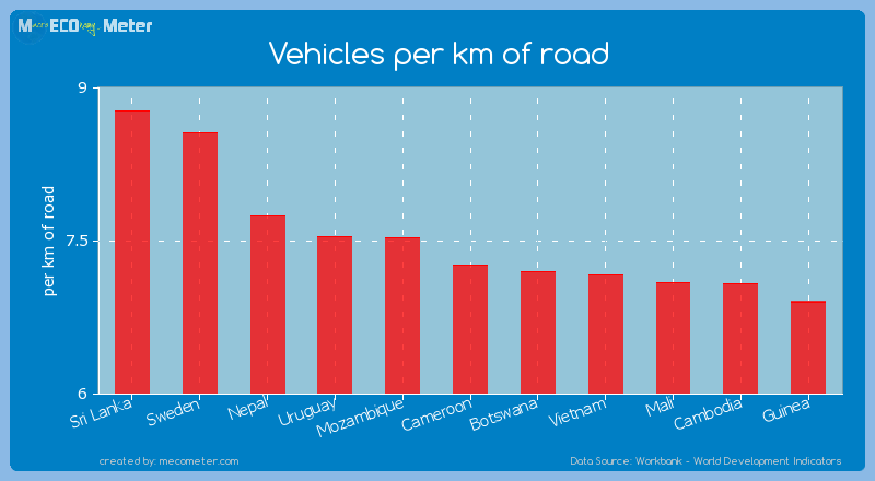 Vehicles per km of road of Cameroon