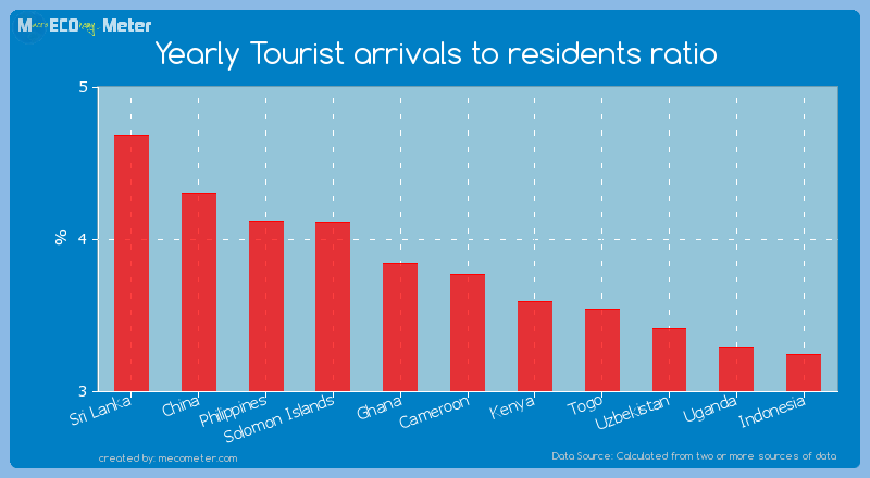 Yearly Tourist arrivals to residents ratio of Cameroon