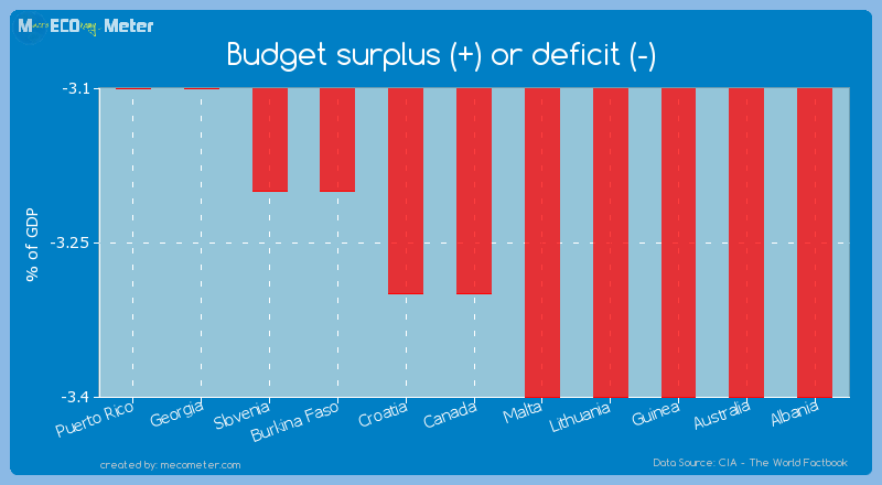 Budget surplus (+) or deficit (-) of Canada