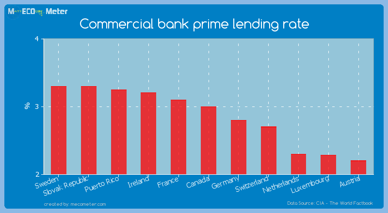 Commercial bank prime lending rate of Canada