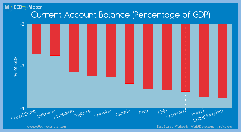 Current Account Balance (Percentage of GDP) of Canada