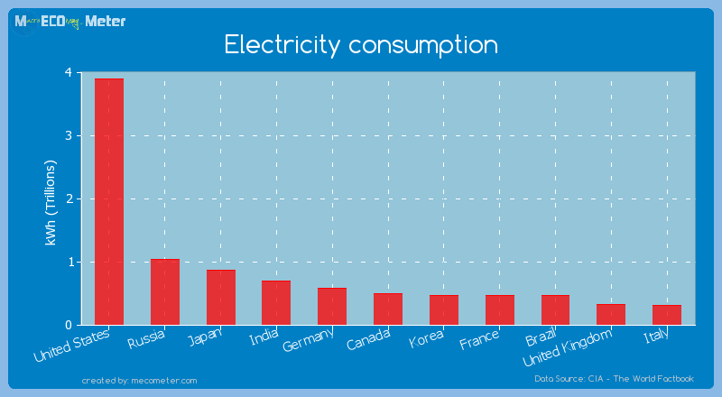 Electricity consumption of Canada