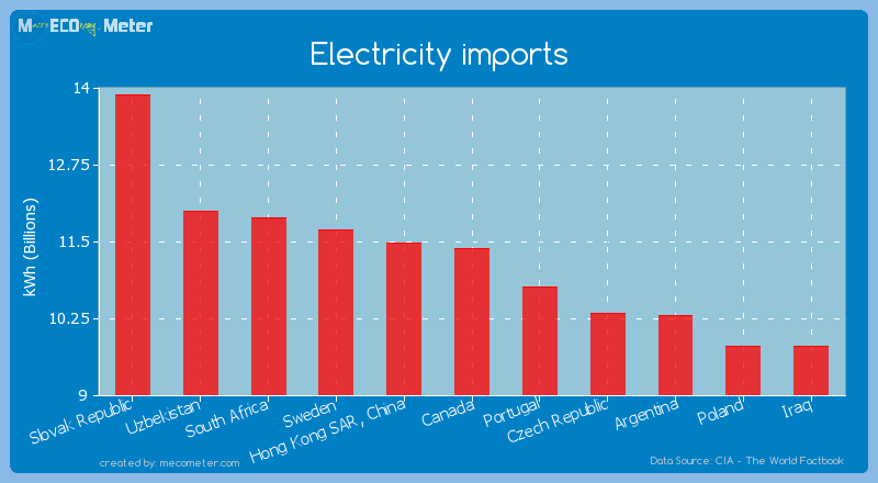Electricity imports of Canada