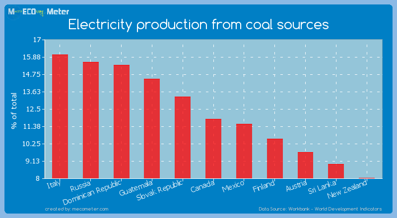 Electricity production from coal sources of Canada