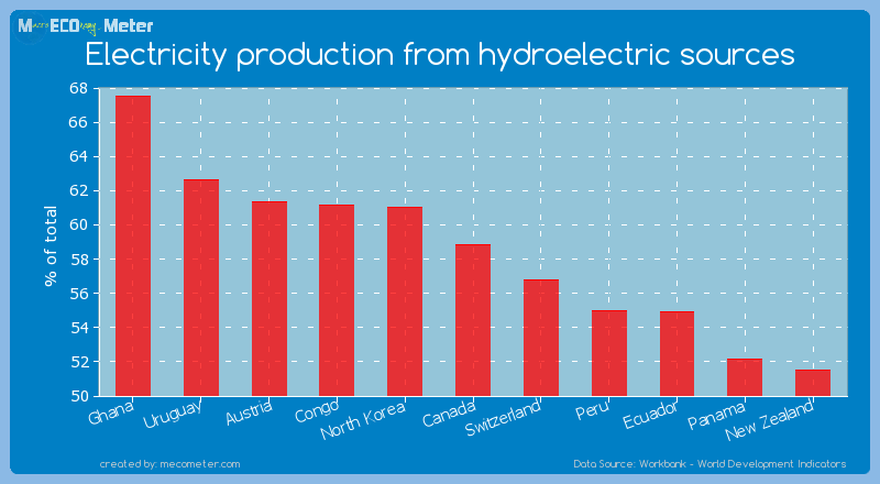 Electricity production from hydroelectric sources of Canada