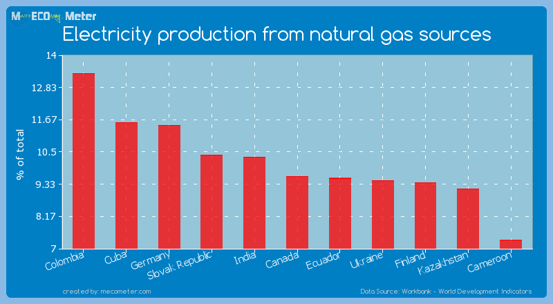 Electricity production from natural gas sources of Canada