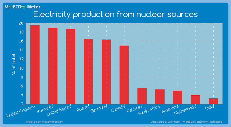 Electricity production from nuclear sources of Canada