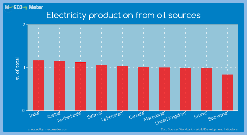 Electricity production from oil sources of Canada