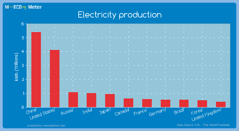 Electricity production of Canada