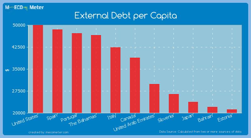 External Debt per Capita of Canada