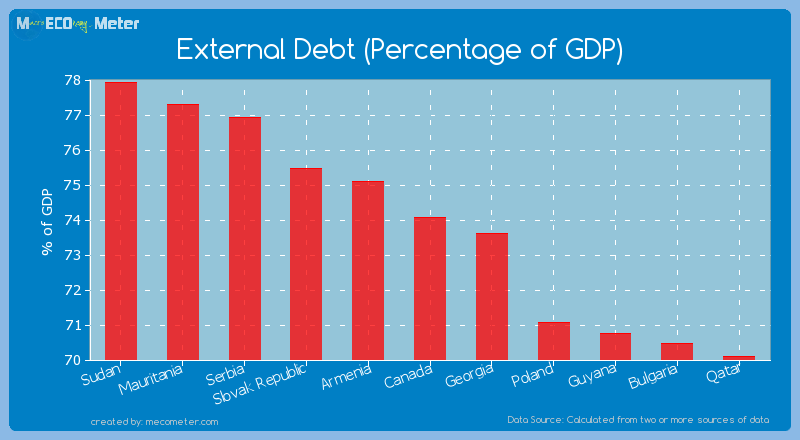External Debt (Percentage of GDP) of Canada
