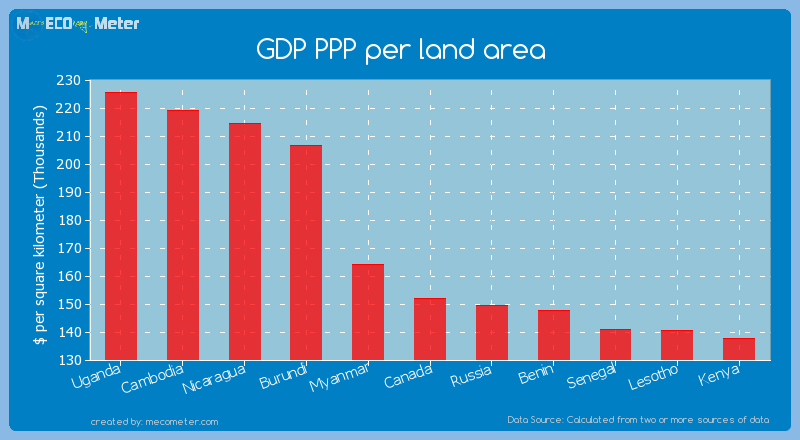 GDP PPP per land area of Canada