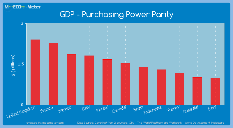 GDP - Purchasing Power Parity of Canada