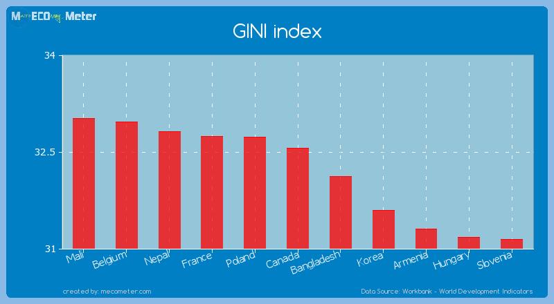 GINI index of Canada