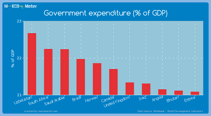 Government expenditure (% of GDP) of Canada