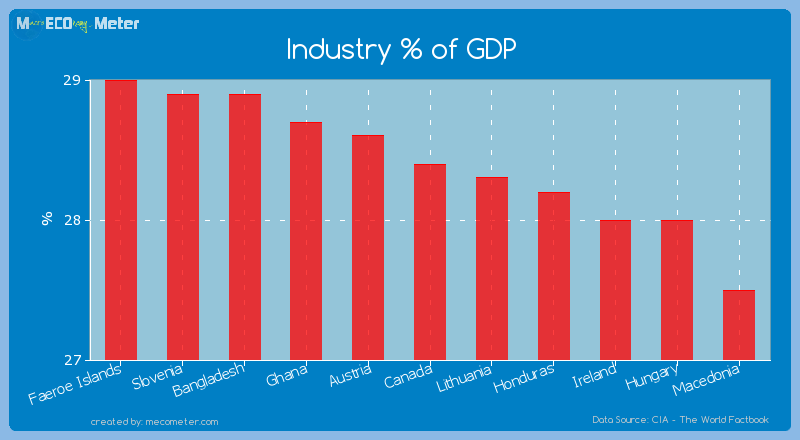 Industry % of GDP of Canada