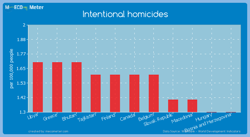 Intentional homicides of Canada