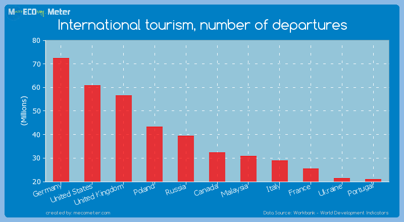 International tourism, number of departures of Canada