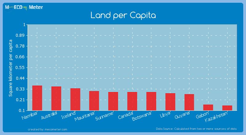Land per Capita of Canada