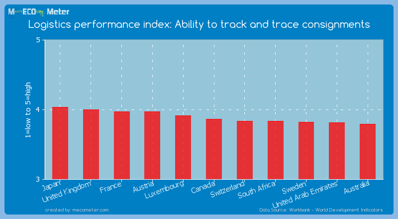 Logistics performance index: Ability to track and trace consignments of Canada