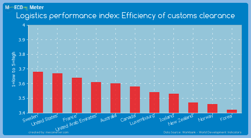 Logistics performance index: Efficiency of customs clearance of Canada