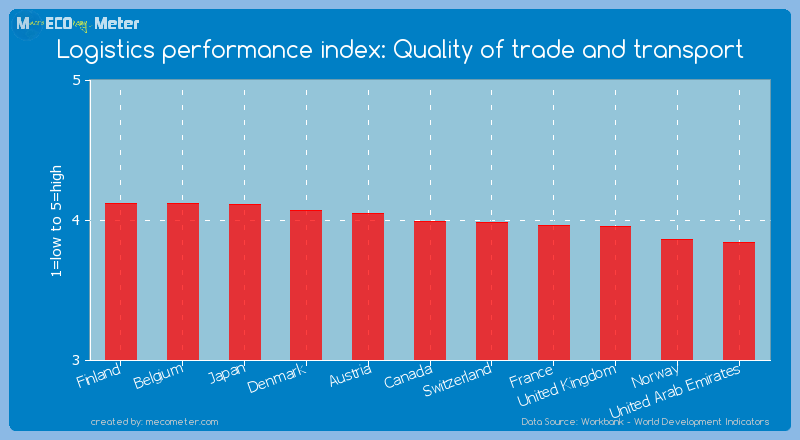 Logistics performance index: Quality of trade and transport of Canada